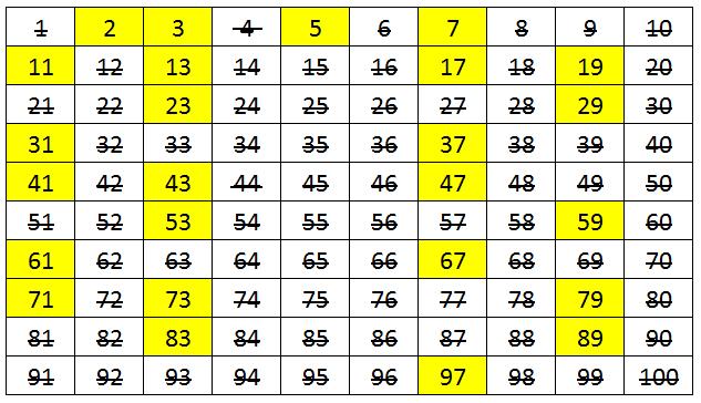 Tabel angka romawi 1 sampai 5000