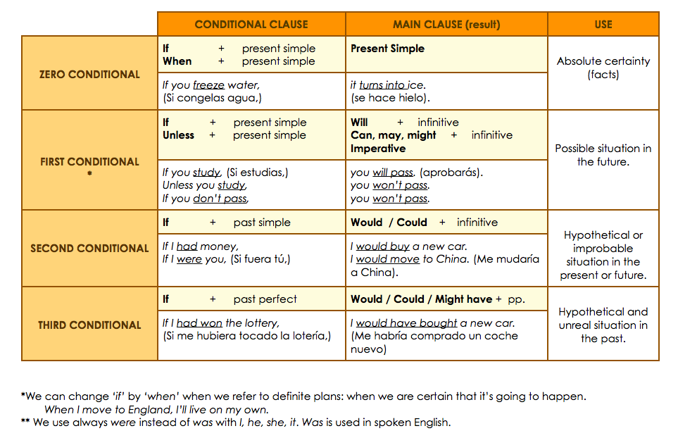 Contoh Conditional Sentences