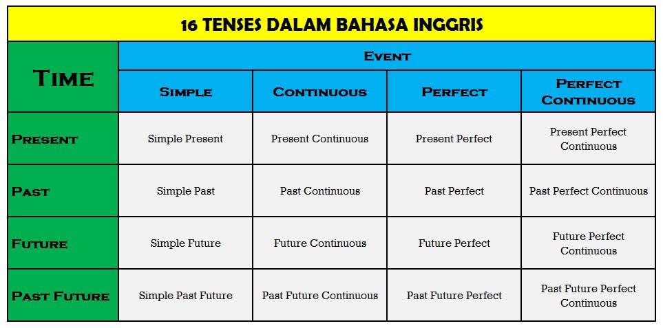 16 Tenses dalam Bahasa Inggris