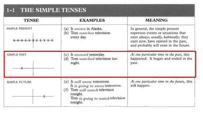 99+ Contoh Kalimat Simple Past Tense Dari yang Mudah Sampe Susah