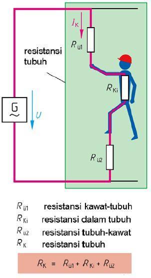 Gambar 2. Aliran listrik sentuhan langsung