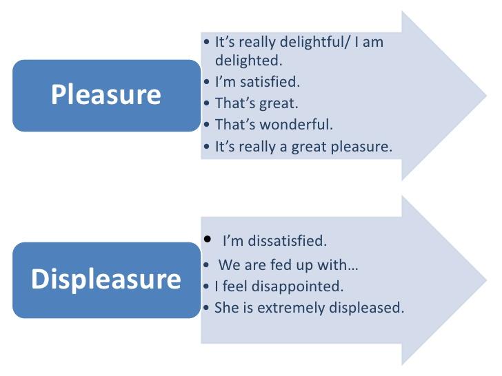 Dialog Expressing Pleasure and Displeasure