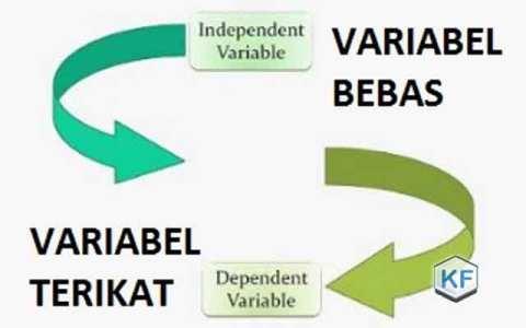 Pengertian Variabel Dependen