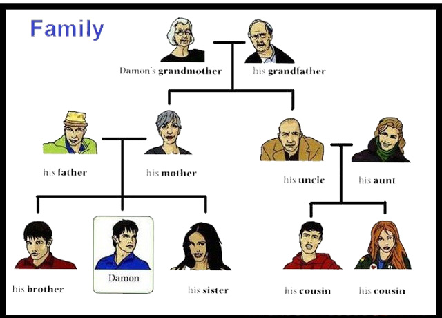 Kosakata Bahasa Inggris tentang Keluarga