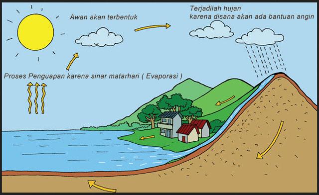 Urutan Proses Terjadinya Hujan